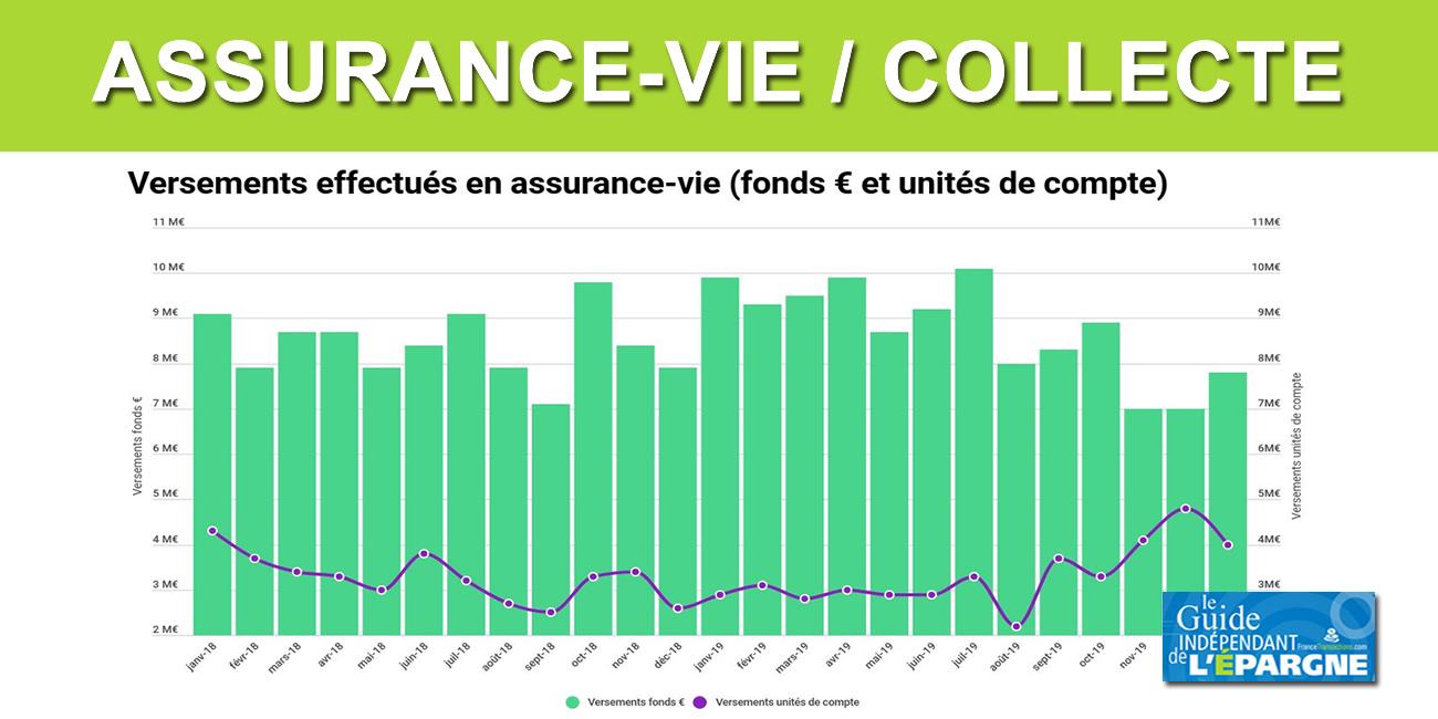 Assurance dans la vie : quelles sont les différentes assurances en France ?